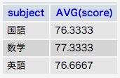 MySQL AVG 教科別平均